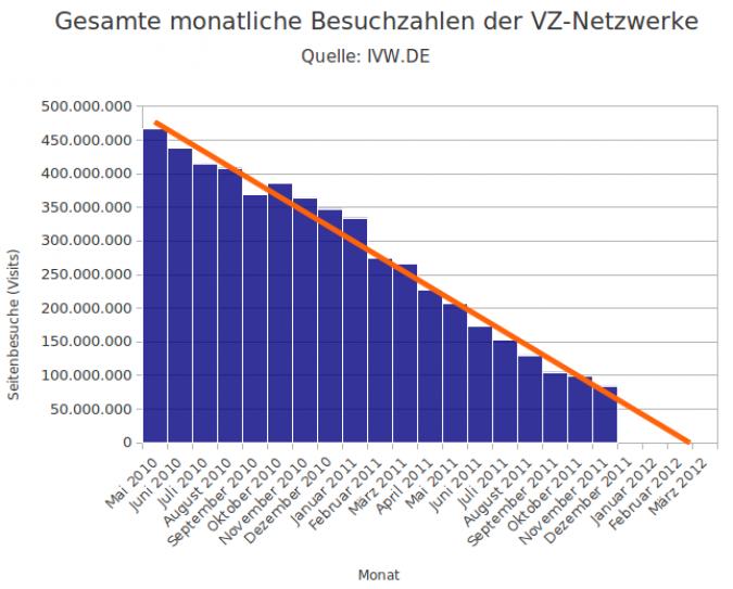 Grafik Entwicklung Besuchszahlen VZ Netzwerke