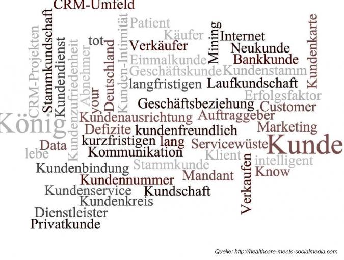 Grafik Tag Cloud Kundenbeziehung
