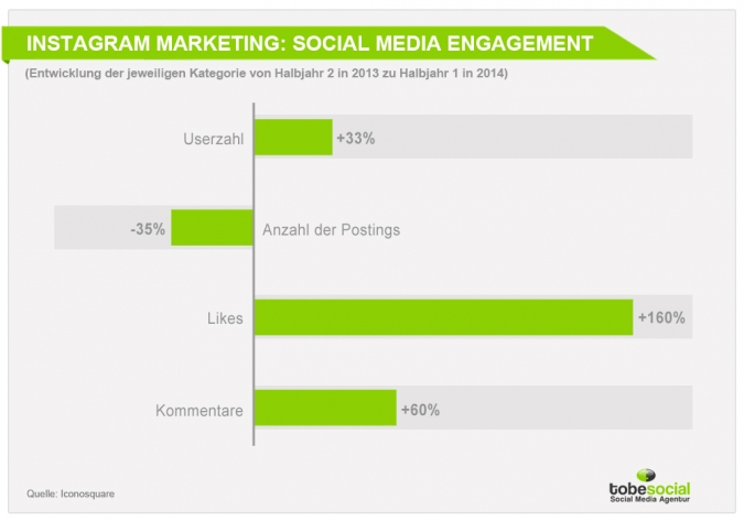 Social Media Marketing Studie 2015: Instagram Marketing für B2B und B2C Unternehmen