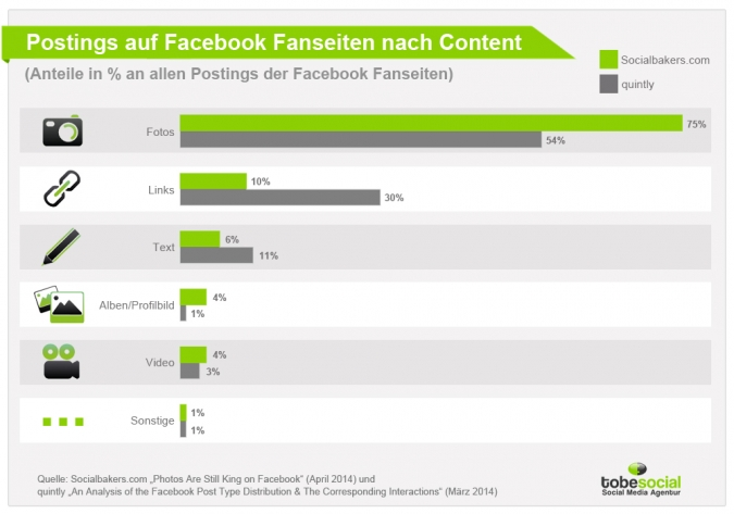 Die beliebtesten Content-Strategien im Facebook-Marketing.
