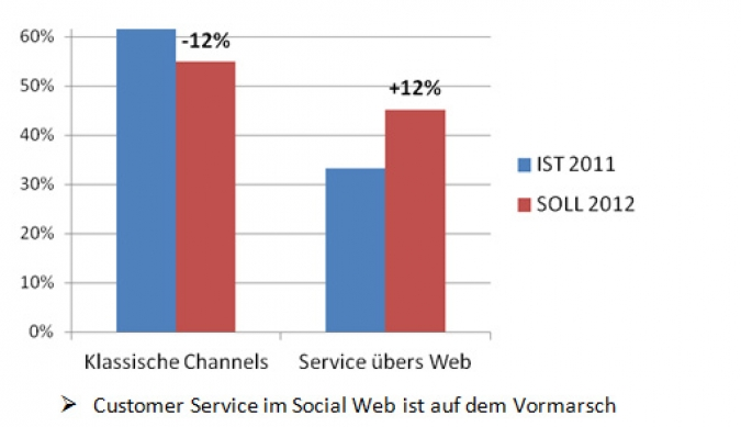 Grafik Kundenservice mit Social Media Kanaelen