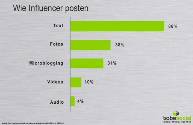 Grafik Influencer posten