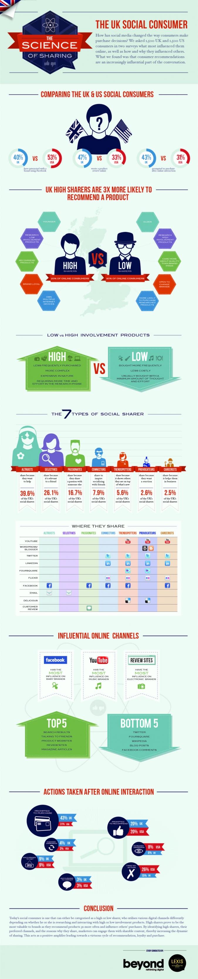 Infografik Social Sharing