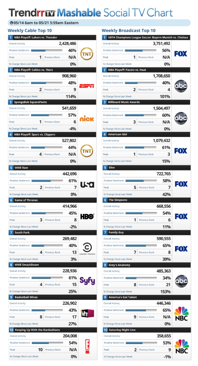 Infografik Social TV Studie