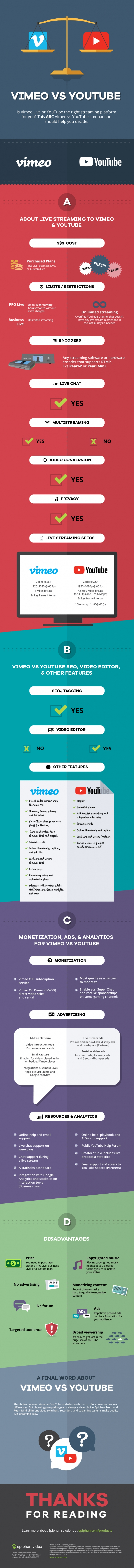 YouTube Marketing vs. Vimeo Marketing: Der Social Media Video Plattformen Vergleichs Check [Infografik]