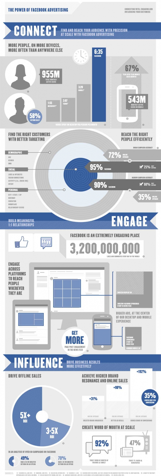 Infographic Facebook Marketing Facebook Advertising Ads agency uk london