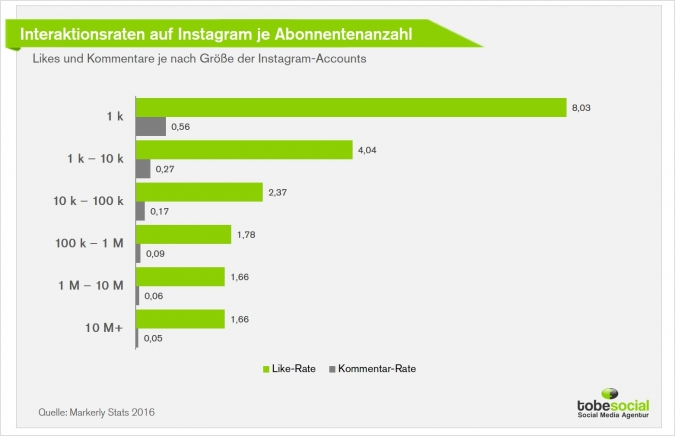 Top Influencer-Marketing – Von Makro- zu Mikro-Influencer-Marketing, das sind die Vorteile
