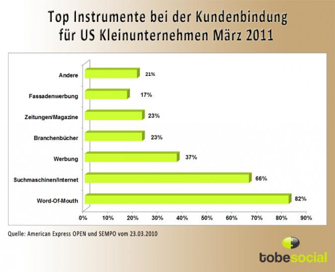 Infografik Top Instrumente fuer die Kundenbindung