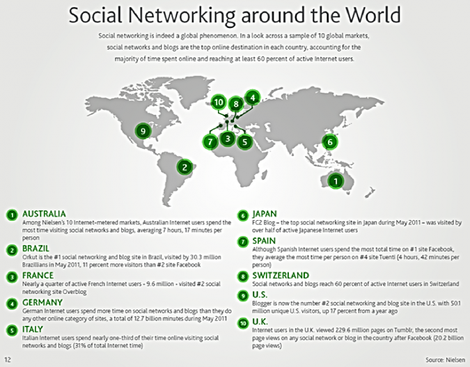 Grafik Social Networks around the World