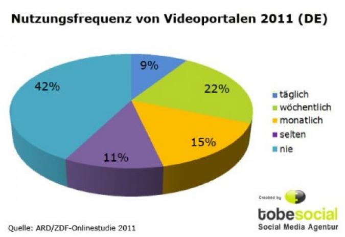 Grafik Nutzerfrequenz Videoportale