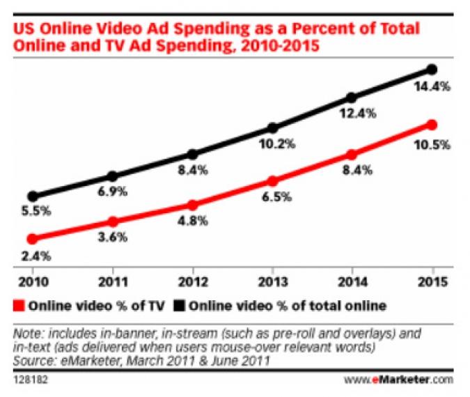 Grafik Online Video Ads