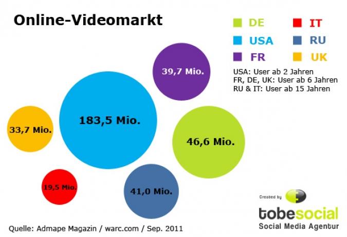 Grafik Online Video Markt