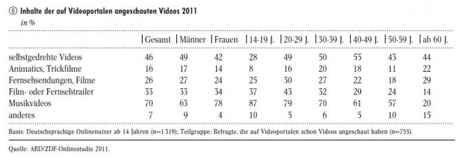 Grafik auf Videoportalen angeschaute Videos