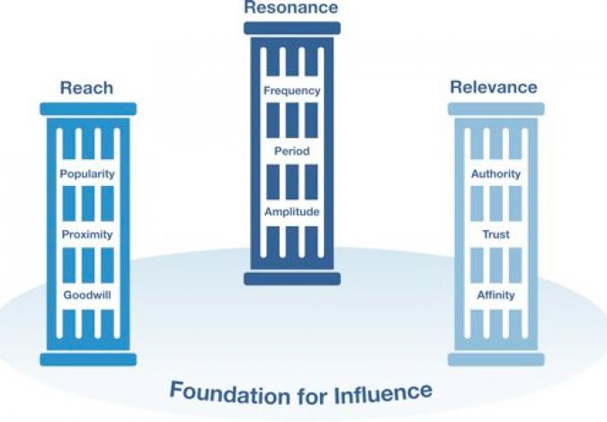 Grafik Säulen des digitalen Einflusses