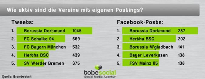 Wie aktiv sind die Bundesligavereine mit eigenen Postings Grafik