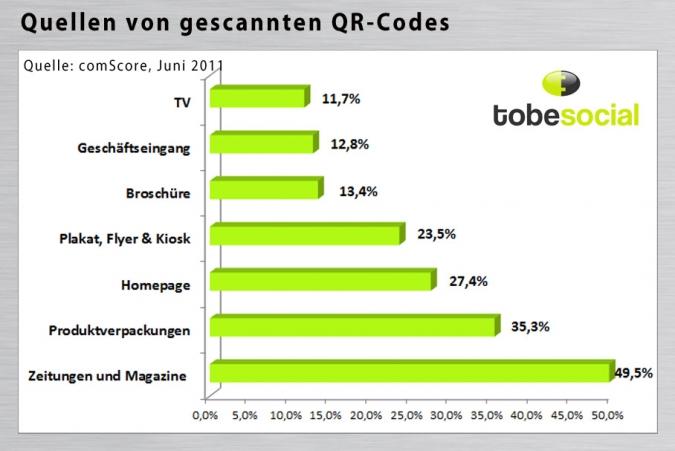 Grafik QR Code Informationsquellen