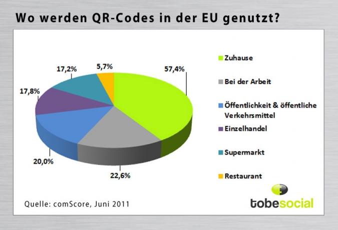 Grafik QR Code Nutzung nach Orten