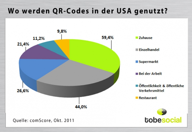 Grafik QR Code Nutzung