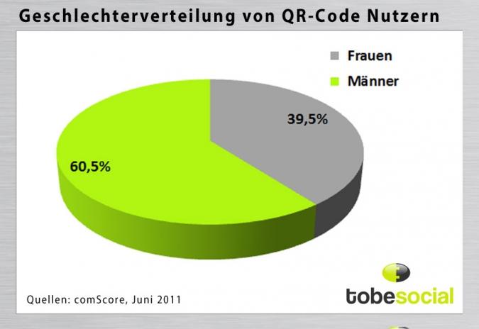 Grafik QR Code nach Geschlechtern
