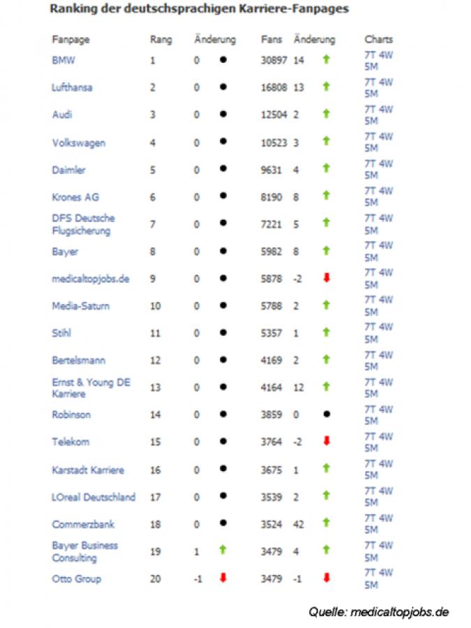 Grafik Ranking deutschsprachige Facebook Karriere Seiten