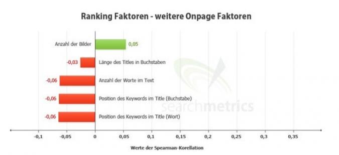 Grafik Ranking Social Media Onpage