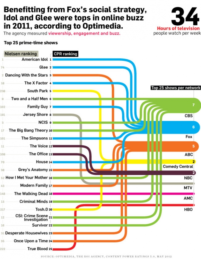 Grafik ROI of Social TV