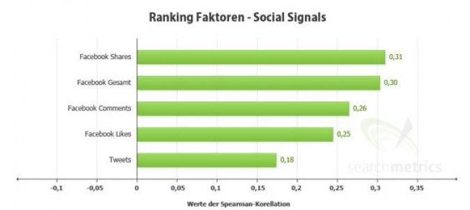 Grafik Ranking Faktoren SEO
