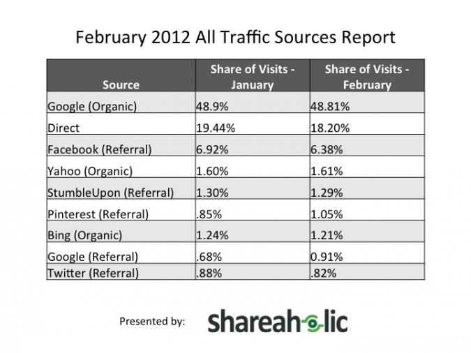 Grafik Visits Pinterest im Vergleich Februar 2012