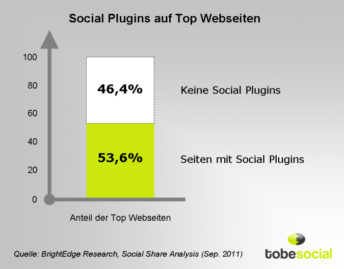 Grafik Social Plugins auf Top Webseiten