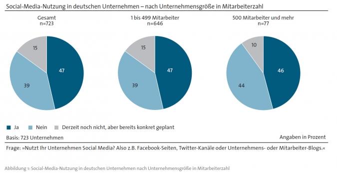 Grafik Social Media Nutzung von Unternehmen in Deutschland