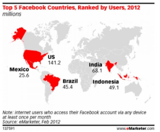 Grafik Social Media Nutzung Länder