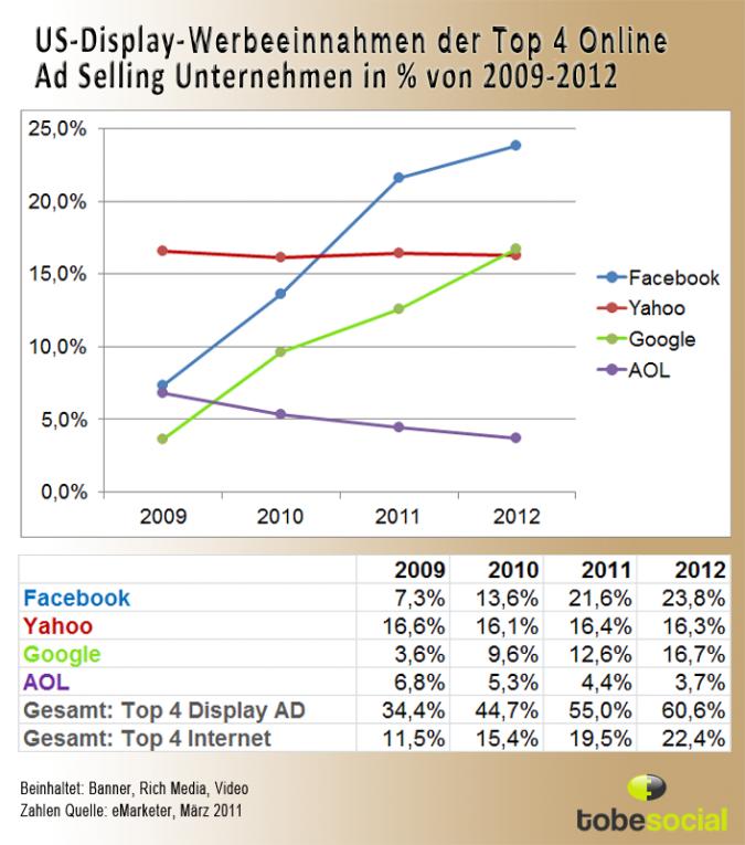 Grafik Social Network Display Werbung