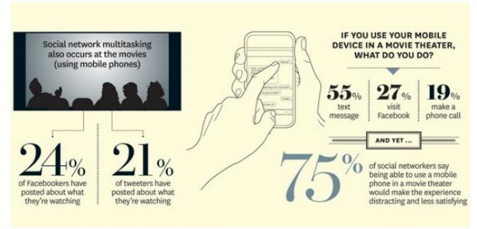 Grafik Social TV Studie Mobile