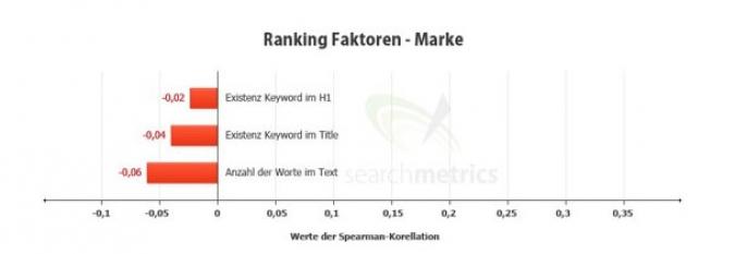 Grafik Social Media Marke Ranking
