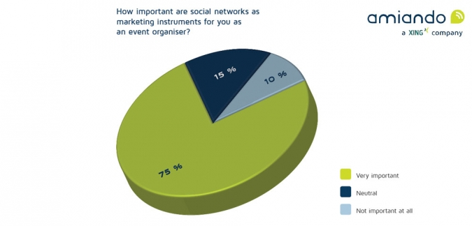 Social Media und Events-Welche Social Media Plattformen eignen sich für Eventmarketing Grafik