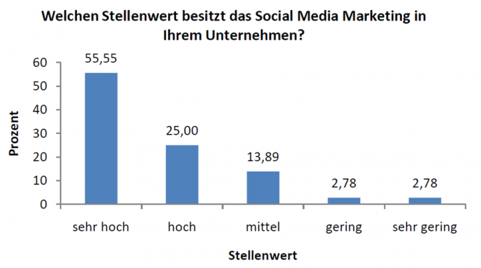 Grafik Stellenwert Social Media Marketing