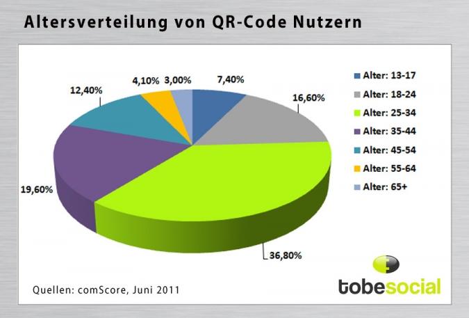 Grafik QR Code Nutzung nach Altersgruppen
