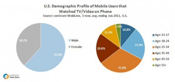 Grafik Demographie Mobile Nutzer