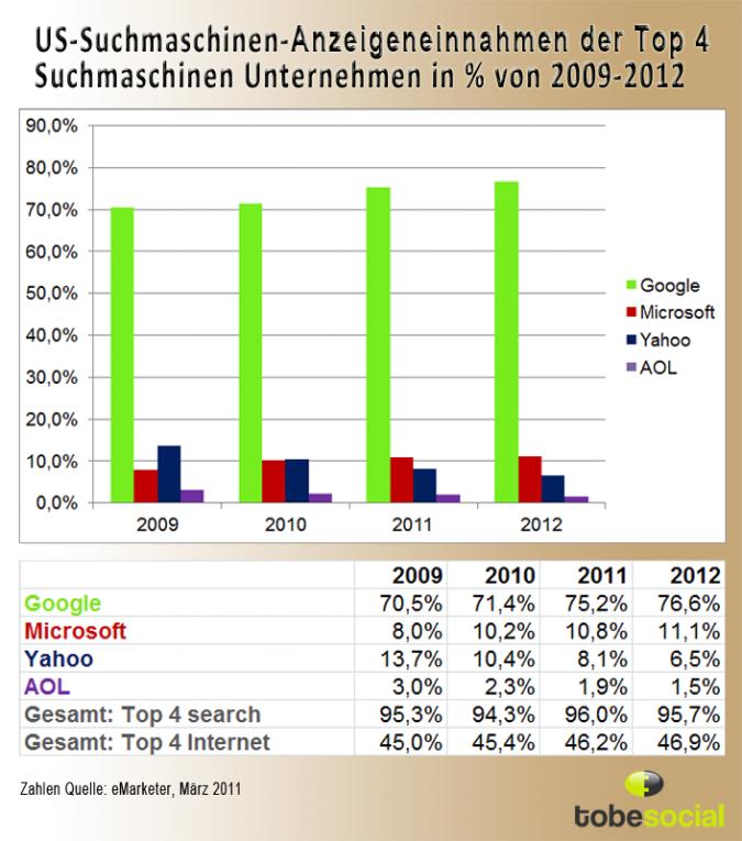 Grafik Suchmaschinen Werbung Einnahmen