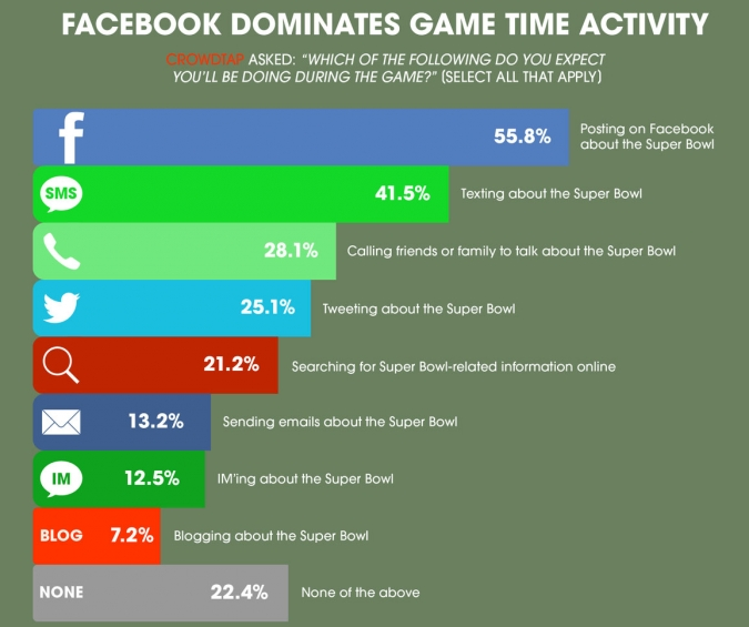 Super Bowl Unterhaltungen waehrend des Spiels. Facebook, Textnachrichten und Twitter