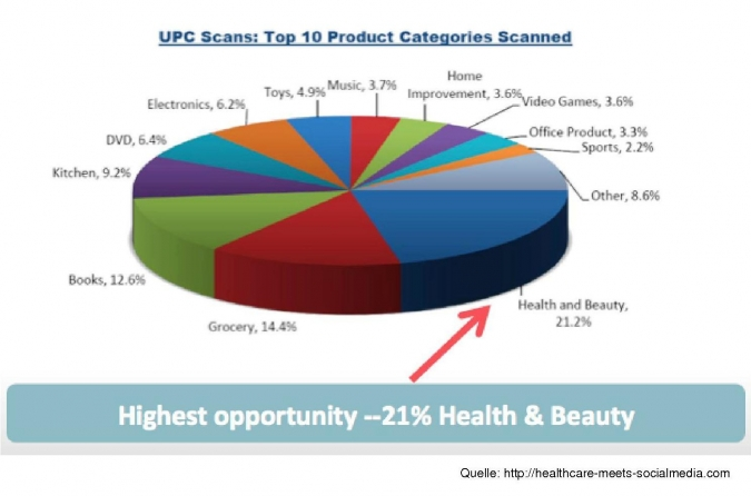 Grafik Produktkategorien