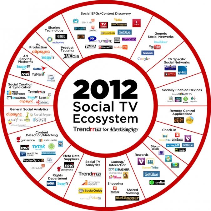 Grafik Social TV Oekosystem