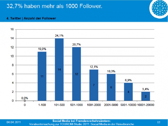 Grafik Twitter Follower