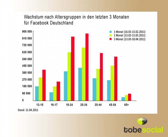 Grafik Wachstum nach Altersgruppen Facebook