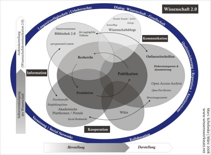 Wissenschaft 2.0 - Die Zukunft von Wissenschaft & Forschung mit Social Media