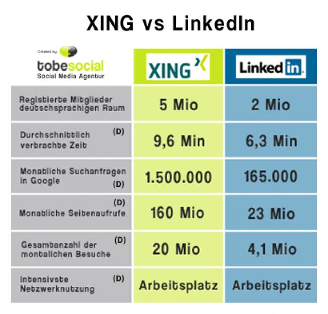 Grafik Nutzer Xing Linkedin