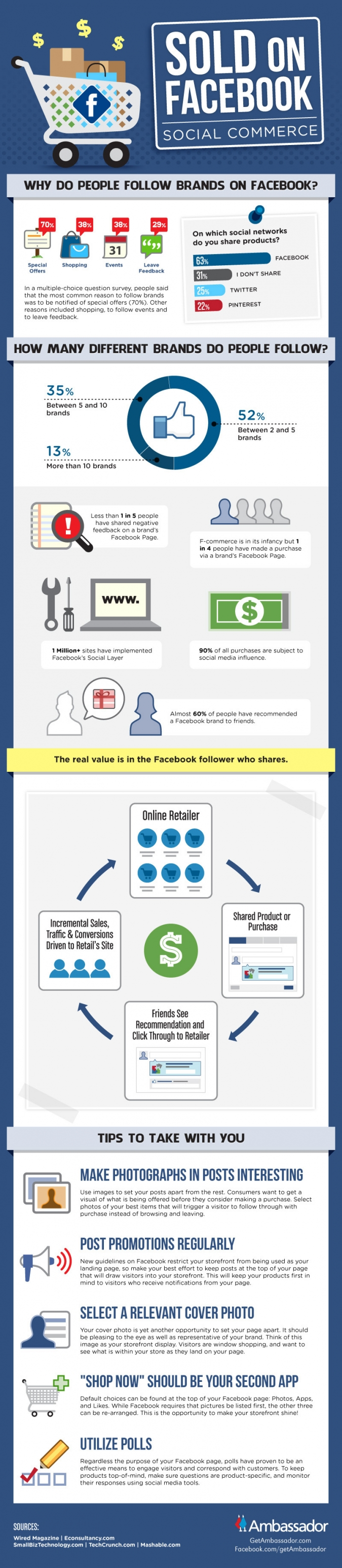 agentur-social-commerce-online-shop-verkauf-sales-facebook-social-shopping-deutschland-strategie-roi-facebook-open-graph