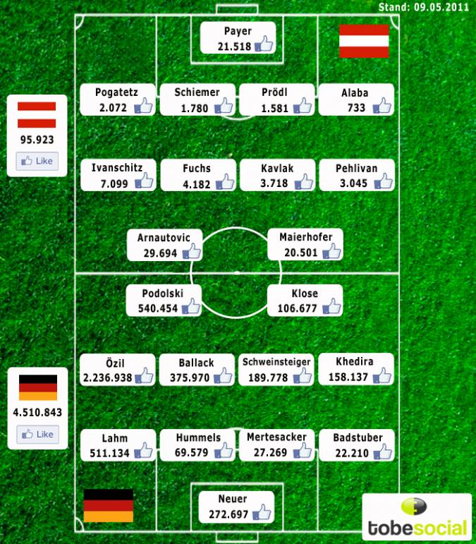 Grafik Facebook Fussball Nationalmannschaft Deutschland