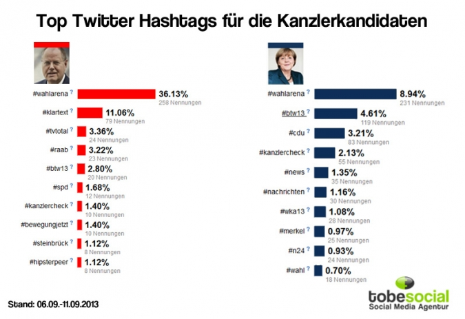 Social Media Bundestagswahl 2013 Twitter, Wahlkampf Social Media 2013, Wahlkampf Facebook 2013, Studie Wahl 2013, Facebook Parteien, Facebook Analyse Parteien, Marketing Strategie Parteien, Social Media Marketing Parteien, Social Media Strategie Parteien, Social Media Strategie Politik, Marketing Strategie Politik, Social Media Kampagnen Politik, Social Media Kampagnen Partei, Facebook Marketing Parteien, Facebook Marketing Politik, Analyse Parteien Wahlkampf 2013, Angela Merkel, Peer Steinbreuck
