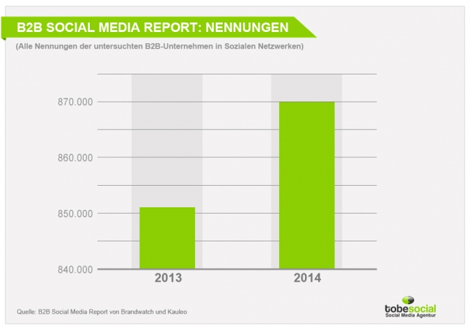 Der B2B Social Media Report – Was sind die Trends im B2B Social Media Marketing? [Studie]